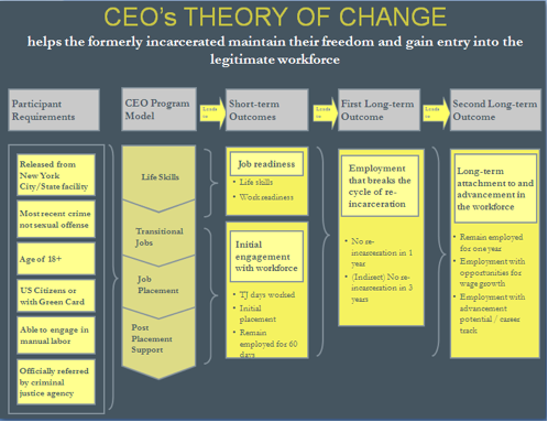 theories of change essay Sample essay change management has a different theoretical and practical implication that is the reason why it is implemented in most of the organizations in the problematic situations.