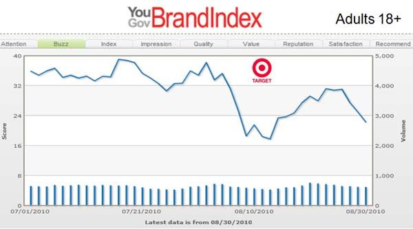 Target Brand Buzz IS RIHANNA PREGNANT 2010